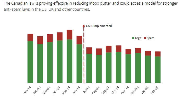 CASL reduction