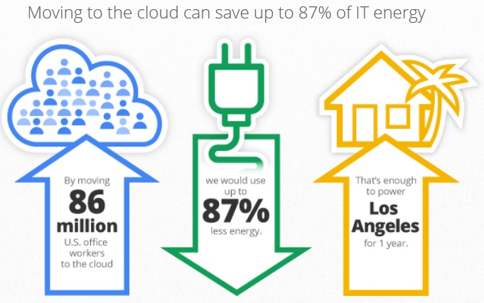 cloud savings by Google